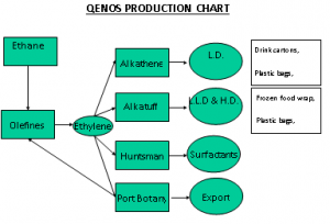 Qenos Products